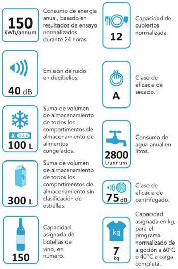 Códigos de la etiqueta energética