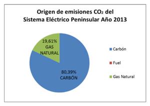 Análisis de la electricidad de 2013