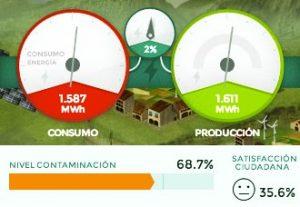 Gestor de producción y consumo de energías renovables